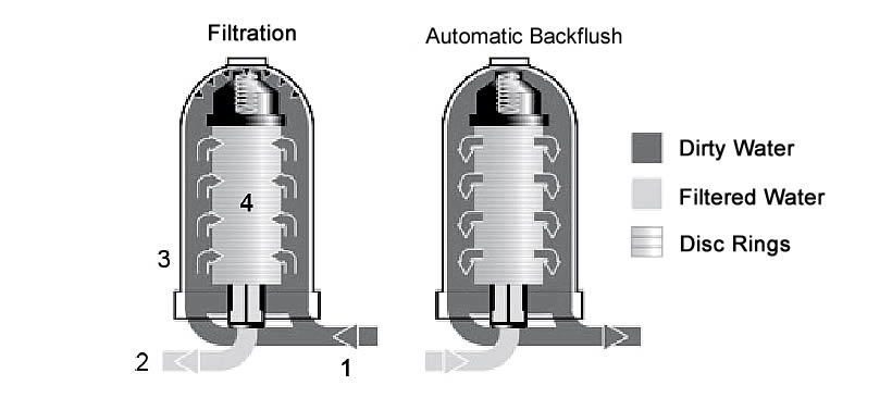 An automatic flushing disc filter is composed of four parts.